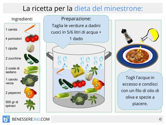 kick start zuppa ricetta dieta zuppa e piano sette giornite
