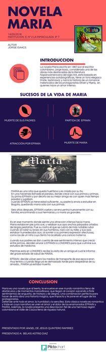 MARIA (JORGE ISAACS) Angel Quintero | Piktochart Infographic Editor