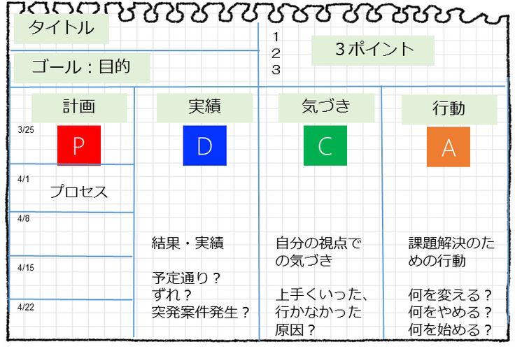 手帳だけでPDCA回せますか?手帳はビジョンを描いたりスケジュール管理は得意でも、PDCAを回すのは苦手。成果につながる第2領域にフォーカスしたPDCAを回すにはPDCAノートを使いましょう。PDCAノートは分けて使うのがポイントです。お題とPDCAの4つ+更にPとDは2つに分けて時間の使い方を見える化しましょう。