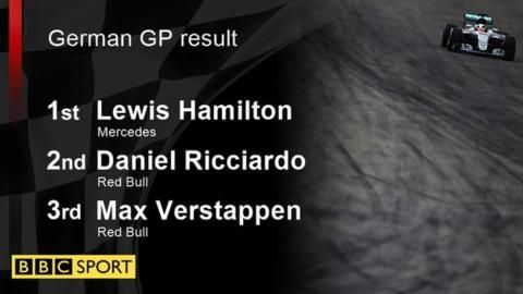 Lewis Hamilton dominated the German Grand Prix to move into a 19-point lead in the championship over Mercedes team-mate Nico Rosberg.  Hamilton shot into the lead at the start from second on the grid as Rosberg slipped to fourth, where he finished after a difficult afternoon.  Rosberg was penalised for forcing Red Bull's Max Verstappen off the track.