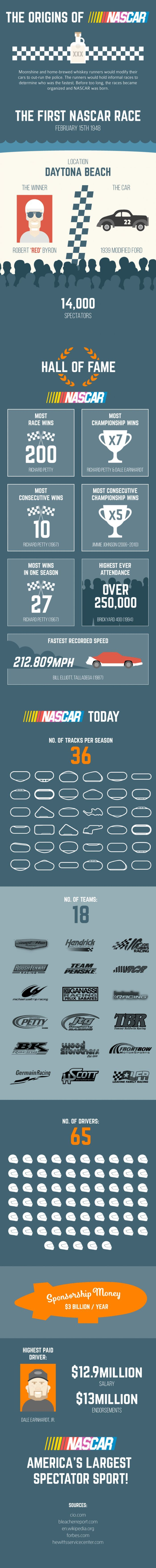 The Evolution Of Nascar In One Simple Infographic - Motorsport