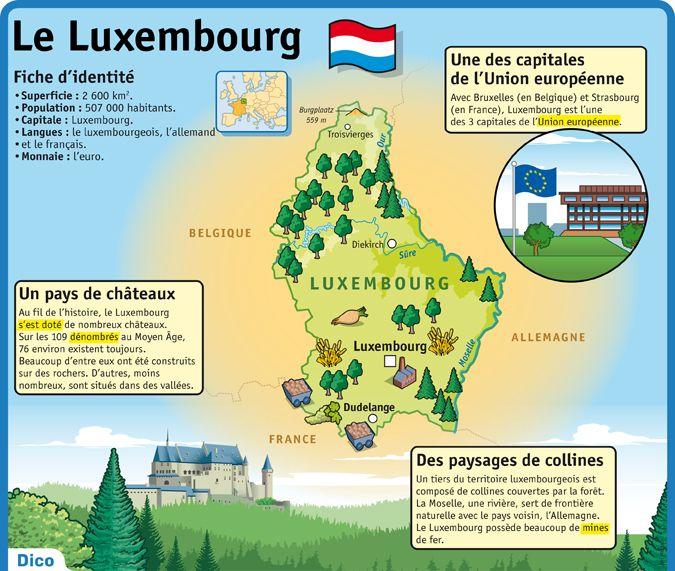 Fiche exposés : Le Luxembourg