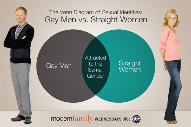 Gay Men vs. Straight Women #ModernFamily