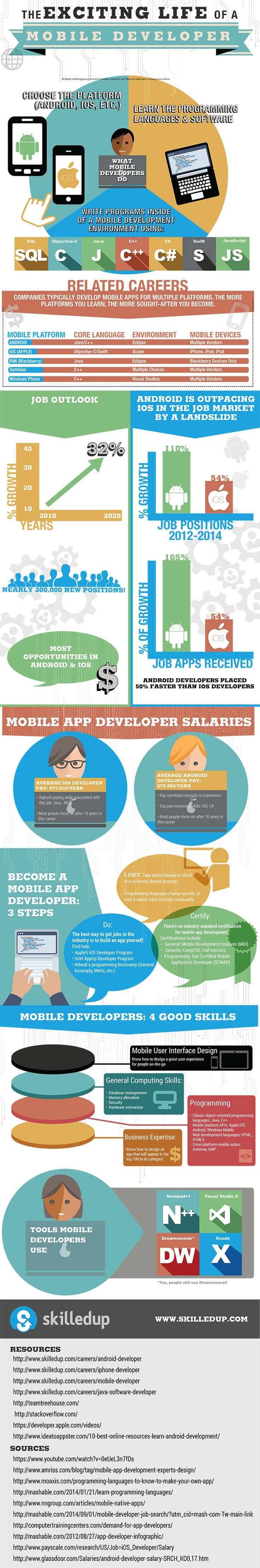 mobile developer apps coding coder