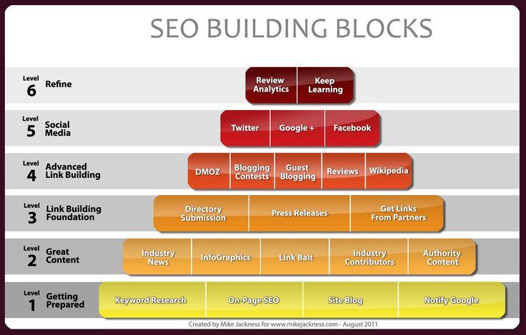 SEO building process