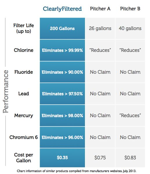 how to clean water from fluoride