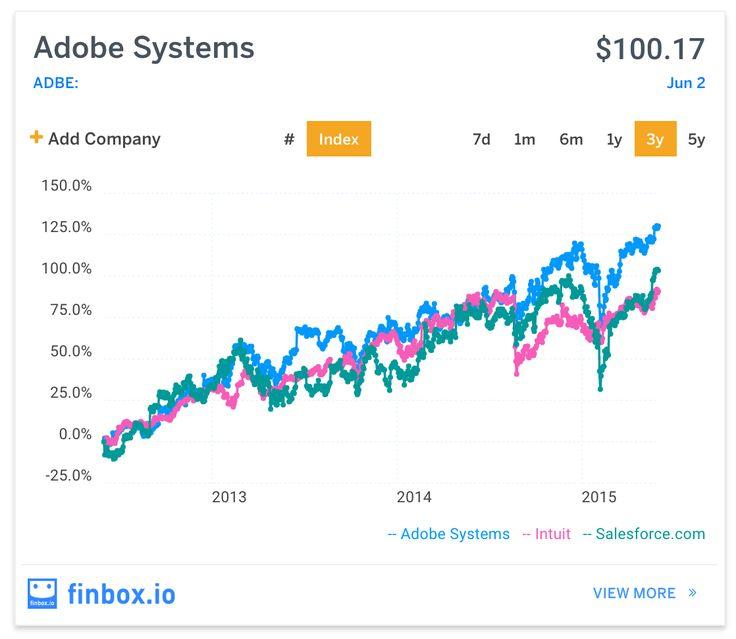 Adobe: Expect A Big Surge In Creative Cloud Revenue - http ...