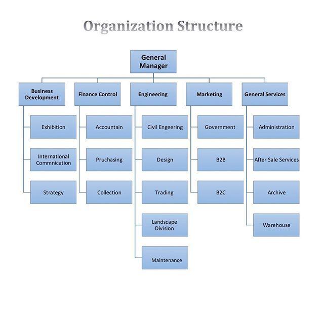 Organization Structure Organizational Design Organizational Structure Improve Communication