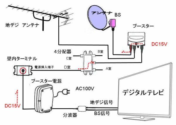 新築住宅の電気配線 テレビ配線編 電気屋さんが教えるお得な情報 テレビ 配線 電気計画 壁掛けテレビ 配線
