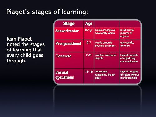 piaget s cognitive theory essay example He came up with a theory called cognitive development cognitive development is the mental processes and functions that are connected with thinking these four stages are age specific and revolve around the development of the mind the first stage of piaget's theory is called sensorimotor.