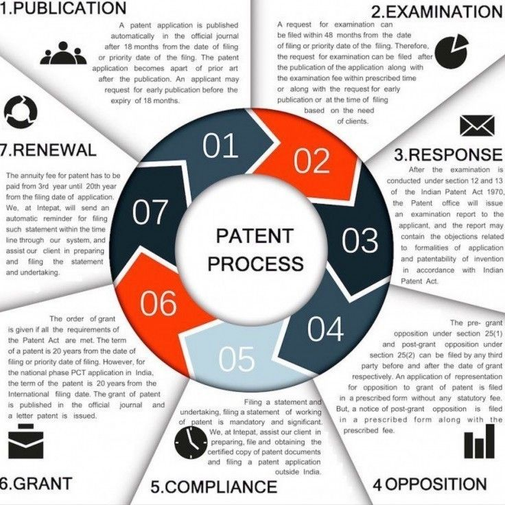Intepat Offers Patent Prosecution, Patent Registration India:- from patent examination to maintenance - Process - Patent Registration in India; Learn More!