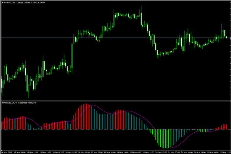 3 Color Macd Metatrader 4 Forex Indicator Trading Quotes Forex