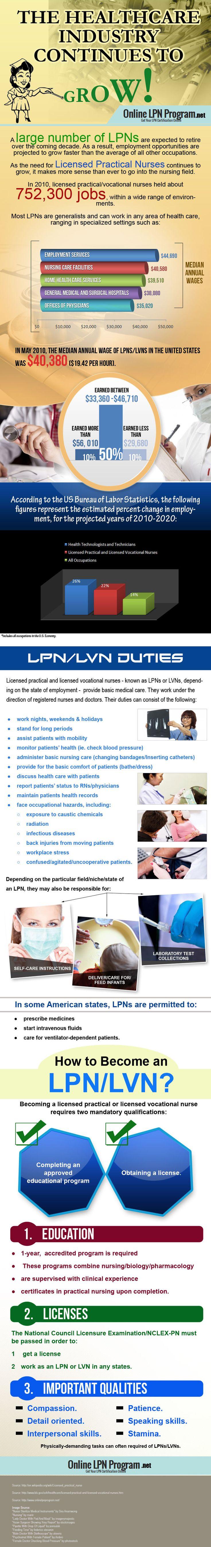 Si simplastic 3 way catheter - Http Www Onlinelpnprogram Net Lpn Careers On