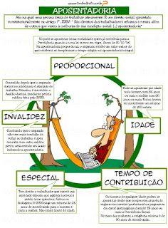 Tipos de Aposentadorias  São cinco as formas de se aposentar: por tempo de contribuição, por idade , proporcional , especia...