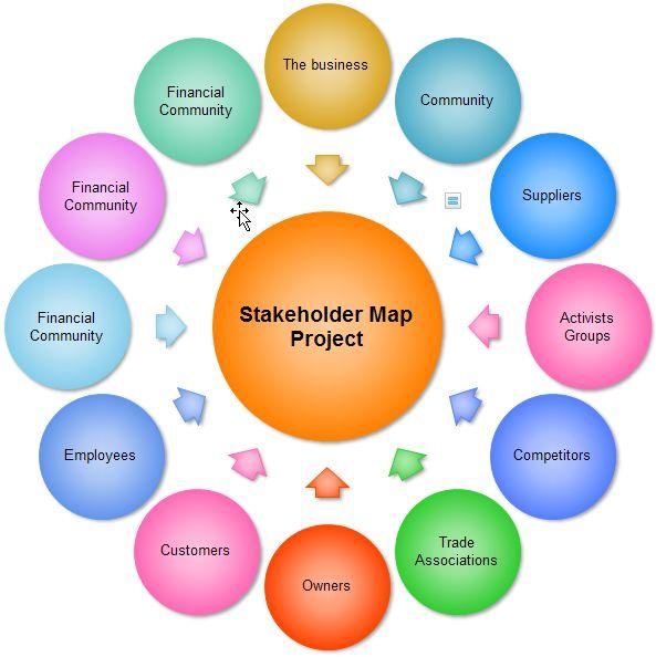 stakeholder map | Stakeholder | Pinterest | Results, Maps ...