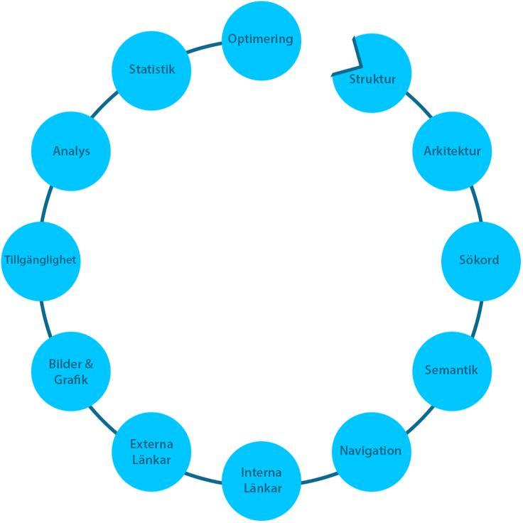 Sökmotoroptimering struktur och strategi