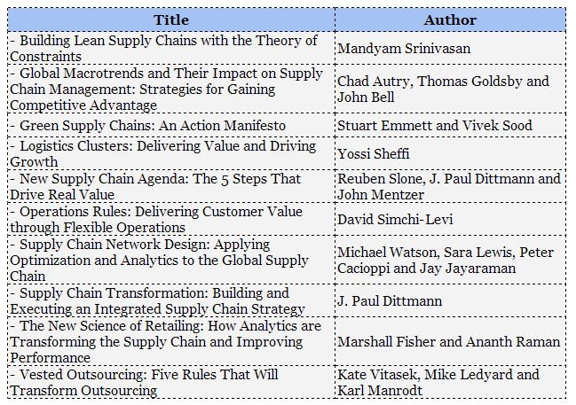 10 Outstanding Books for SCM Professionals