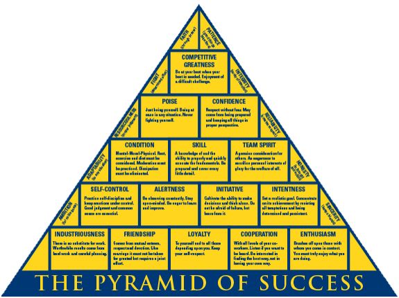 "This Pyramid of Success, courtesy of The John R. Wooden Course is a visual and verbal representation of John Wooden's concept of what it takes to succeed. The Pyramid represents 15 fundamental values and 10 supporting attributes that he believes are, ""prerequisites for a leader and an organization whose goal is to perform at the highest level of which they are capable."""