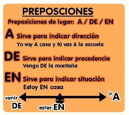 Preposiciones de lugar A /DE / EN