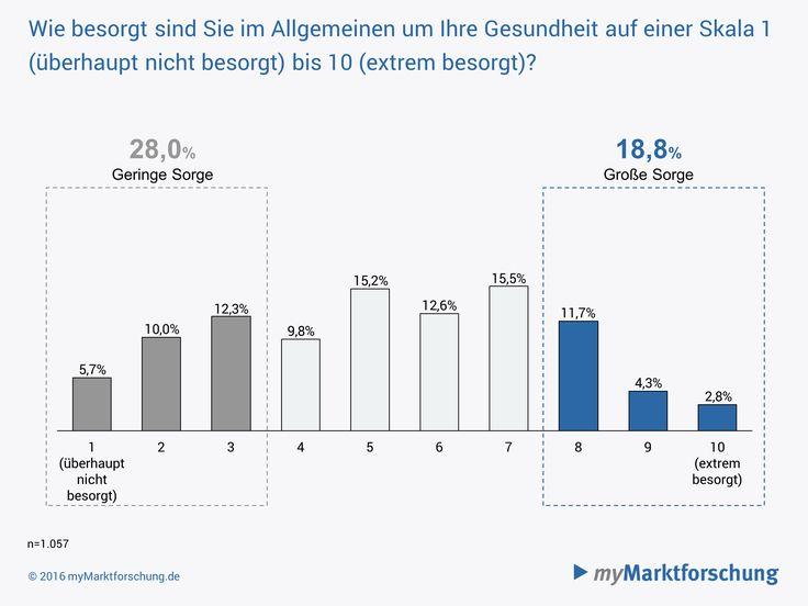 Nahezu jeder fünfte Deutsche macht sich große Sorgen um die eigene Gesundheit.