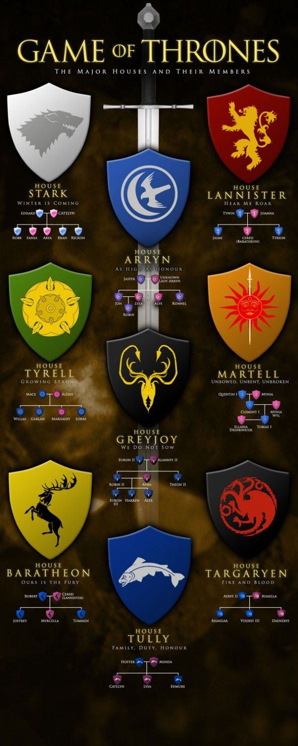Game of Thrones - The Major Houses and Their Members Infographic. The new season kicks off in July!