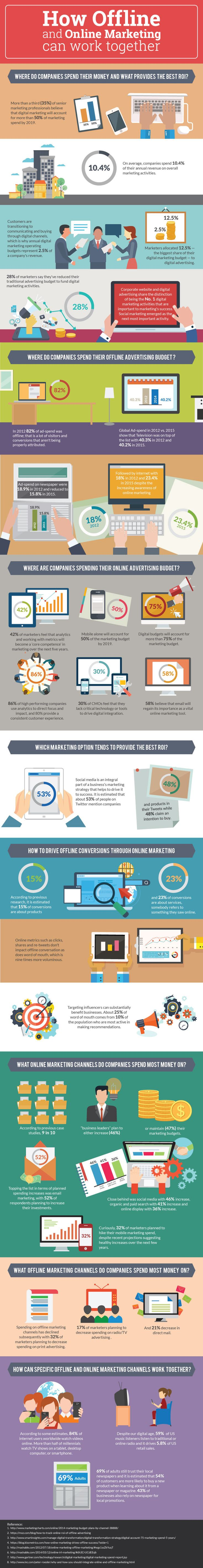 Online vs Offline #Marketing - Stats That Show Where to Spend Your Budget #Infographic #SocialMedia #SEO #PPC #SEM #Digital