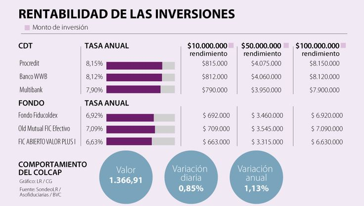 ¿Cuáles son las mejores opciones de inversión con $10, $50 y $100 millones?