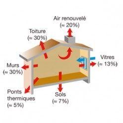 Diagnostic : les déperditions thermiques d'un logement - www.systemed.fr