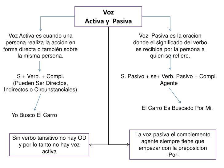 Voz                                 Activa y Pasiva  Voz Activa es cuando una                           Voz Pasiva es la o...