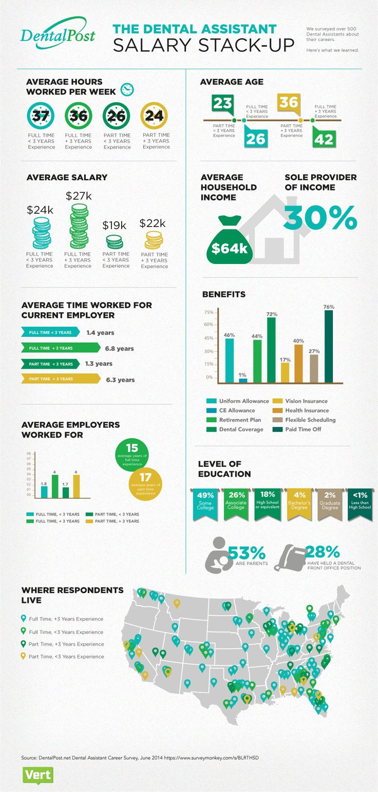 Check out this Dental Assistant Salary Stack up! Dental