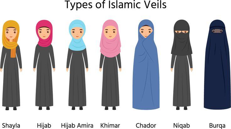 In afghanistan, the women wear abaya with niqab. Muslim Veil and Hijab Types in 2020   Muslim veil, Veil ...