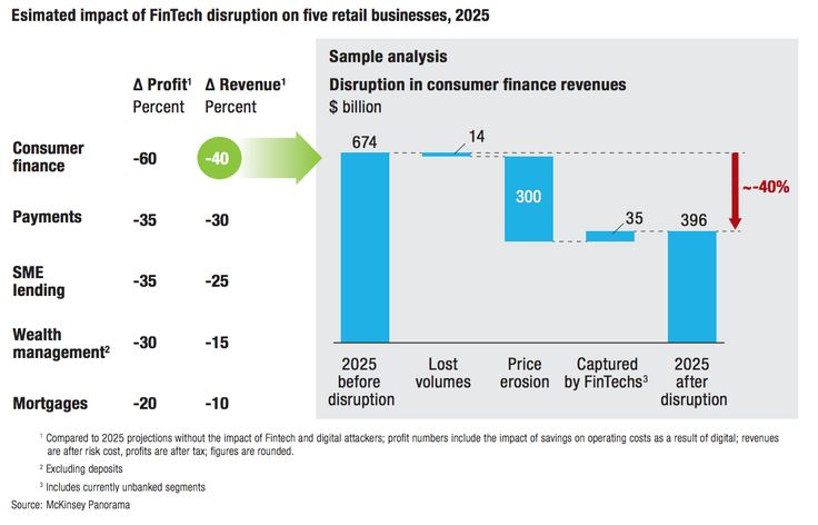 Estimated impact of FinTech disruption on five retail businesses, 2025