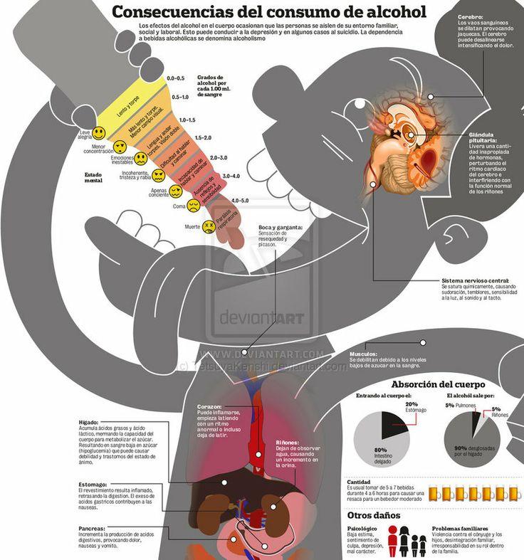 Consecuencias del consumo de alcohol | Ecología y Salud