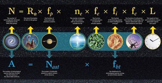 ¿Hubo alguien en el Universo antes de nosotros?  La ecuación de Drake, arriba. La de los investigadores de Rochester, abajo, elimina algunas variables - Universidad de Rochester