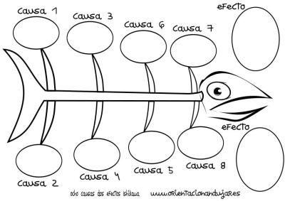 organizador grafico ocho causas dos efectos Ishikawa espina de pescado círculos Más