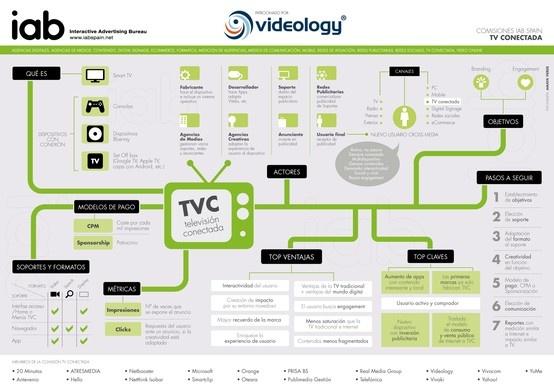 Infografía Publicidad Digital en TV Conectada
