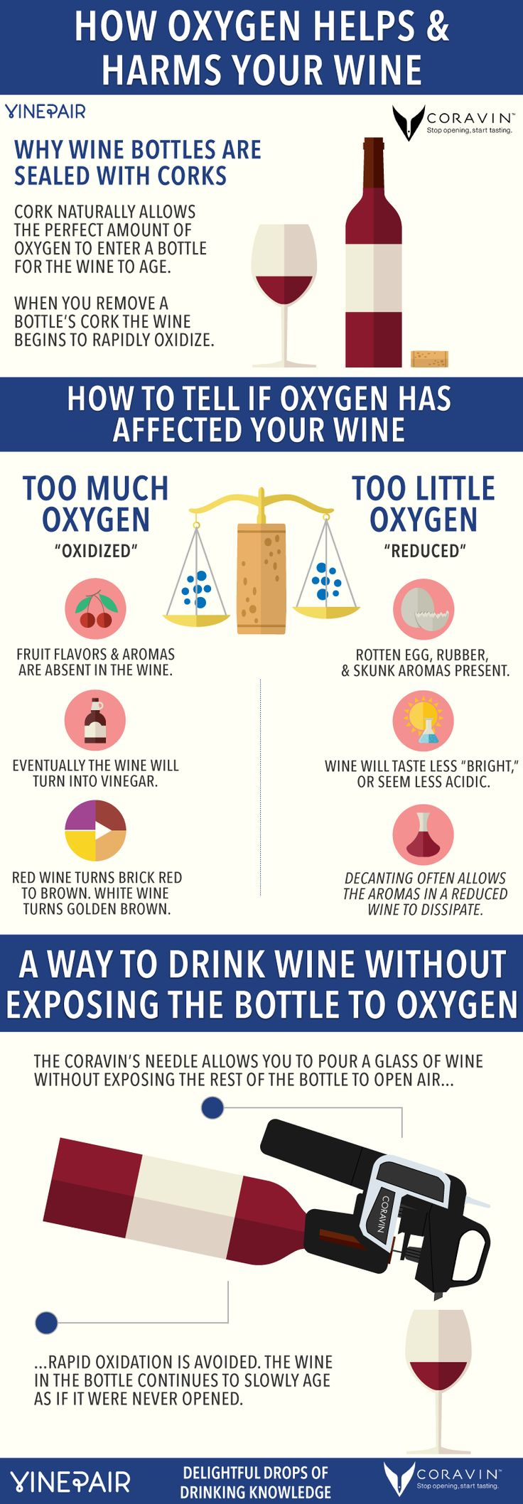 INFOGRAPHIC - How Oxygen Helps And Harms Your Wine #wine #wineeducation