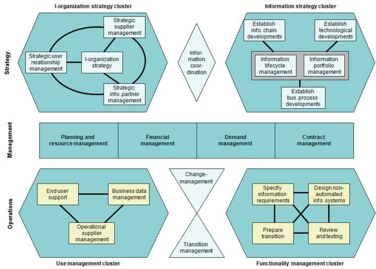 Business Information Service Management Library Bisl Framework