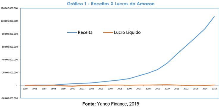 Resultado de imagem para lucro operacional amazon gráfico