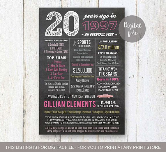 Top 25+ Best 20th Birthday Gifts Ideas On Pinterest