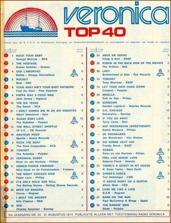 De top 40 vroeger achter de cassette om op te nemen! En vaak werd er dan doorheen gekletst, dat vond ik zo irritant! Meestal had je dan halve nummers!