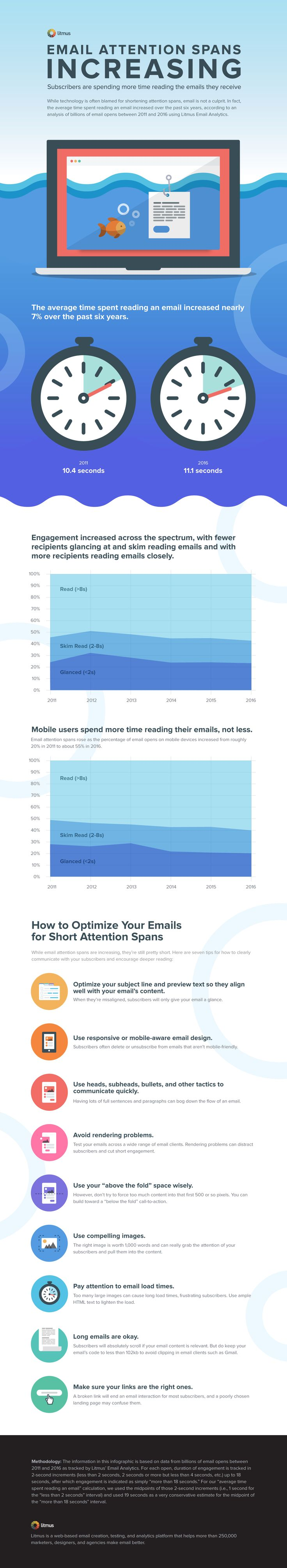 How to Cure a Short Attention Span With Email - #infographic