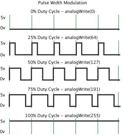 Arduino PWM. Continuando a sequência de artigos básicos sobre a plataforma Arduino, vamos aprender como utilizar sinais PWM na placa Arduino UNO. Leia mais.