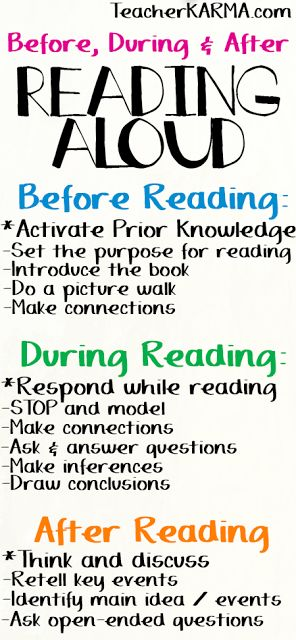 Shared reading before, during, and after questions. Models for students, while interacting with them on what types of questions they would be doing in their head
