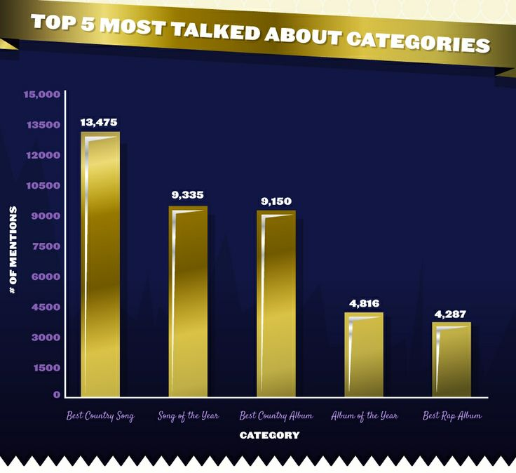 Most talked about GRAMMY categories on social media after the #GRAMMYnoms concert: Photo