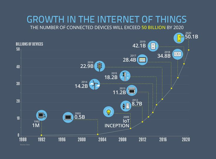 Is this the future of the Internet of Things?