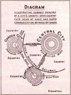 Diagram of city growth by Ebenezer Howard