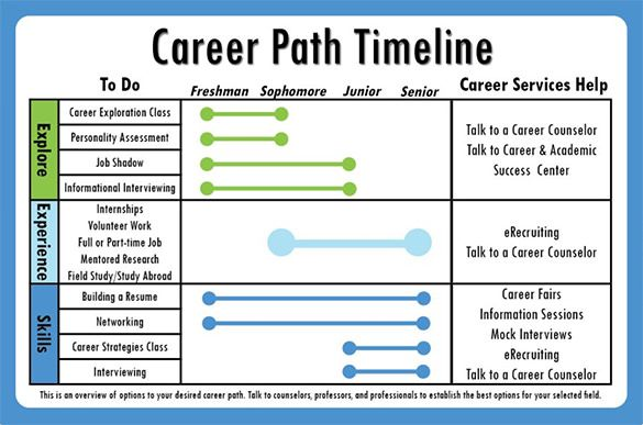 Image Result For It Career Roadmap With Images Career Planning