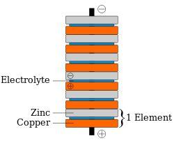 Penny battery - Wikipedia, the free encyclopedia