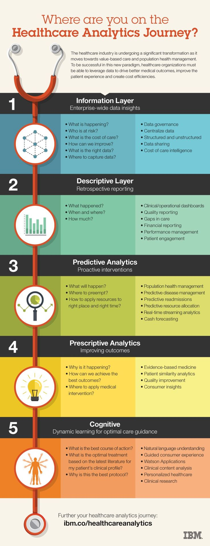 Enterprise analytics serving big data projects for healthcare - From Retrospective To Predictive To Prescriptive Analytics Healthcare Organizations Are Embarking On Analytics Journeys To Enhance Medical Outcomes